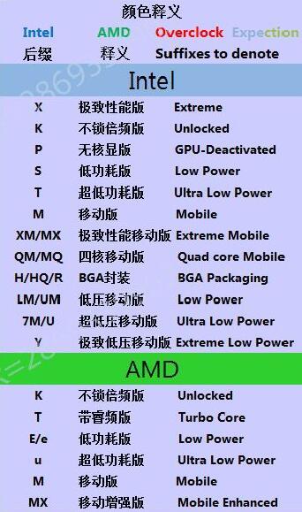 CPU型号说明